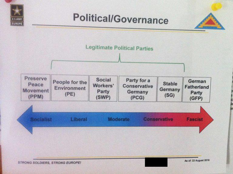 Trainings-Dokument aus dem NATO-Manöver Combined Resolve, das die fiktiven politischen Parteien in Deutschland zeigt